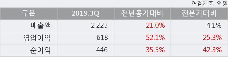'DB하이텍' 52주 신고가 경신, 2019.3Q, 매출액 2,223억(+21.0%), 영업이익 618억(+52.1%)