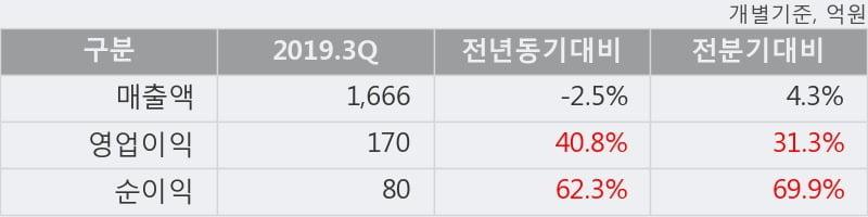 'AJ렌터카' 5% 이상 상승, 2019.3Q, 매출액 1,666억(-2.5%), 영업이익 170억(+40.8%)