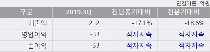 '엔케이' 5% 이상 상승, 주가 5일 이평선 상회, 단기·중기 이평선 역배열