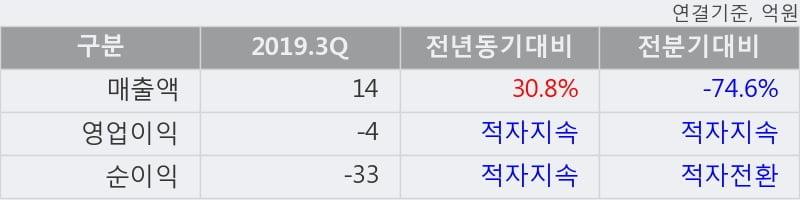 '엔케이물산' 52주 신고가 경신, 2019.3Q, 매출액 14억(+30.8%), 영업이익 -4억(적자지속)