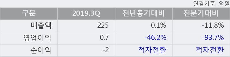 '우리들제약' 5% 이상 상승, 주가 상승세, 단기 이평선 역배열 구간