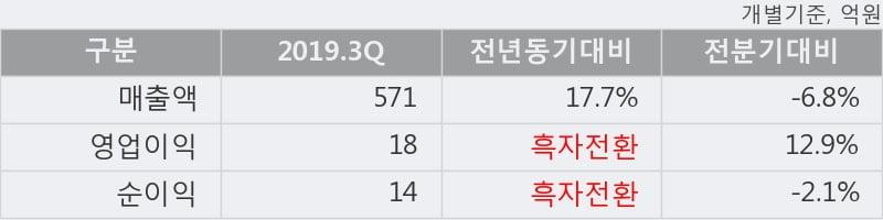 '화신정공' 52주 신고가 경신, 2019.3Q, 매출액 571억(+17.7%), 영업이익 18억(흑자전환)