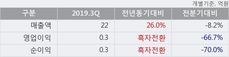 '코닉글로리' 52주 신고가 경신, 2019.3Q, 매출액 22억(+26.0%), 영업이익 0.3억(흑자전환)