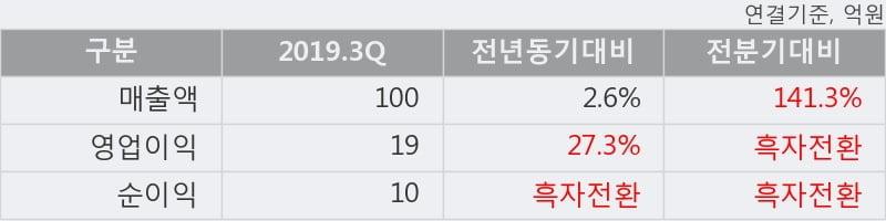 '액토즈소프트' 10% 이상 상승, 주가 상승세, 단기 이평선 역배열 구간