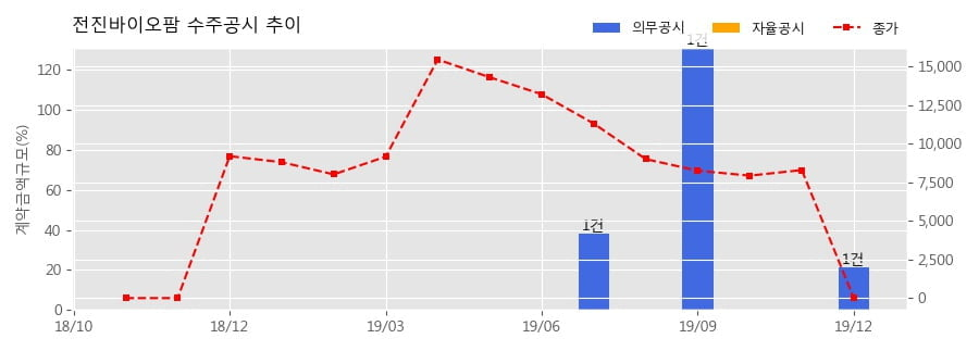 전진바이오팜 수주공시 - 방충방향제 제품 공급계약 3억원 (매출액대비 21.31%)