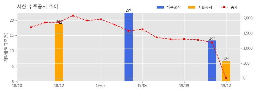 서한 수주공시 - 시흥장현 A-12BL 아파트 건설공사 8공구 420.7억원 (매출액대비 6.57%)