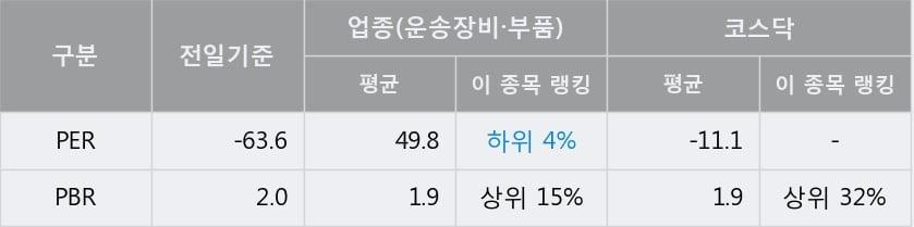 '두올산업' 10% 이상 상승, 주가 상승세, 단기 이평선 역배열 구간