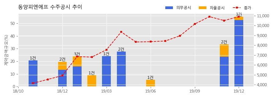 동양피엔에프 수주공시 - Big Bag Machine [HPC Project] 29.1억원 (매출액대비 2.59%)