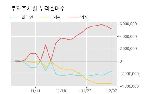 '흥아해운' 5% 이상 상승, 주가 상승세, 단기 이평선 역배열 구간