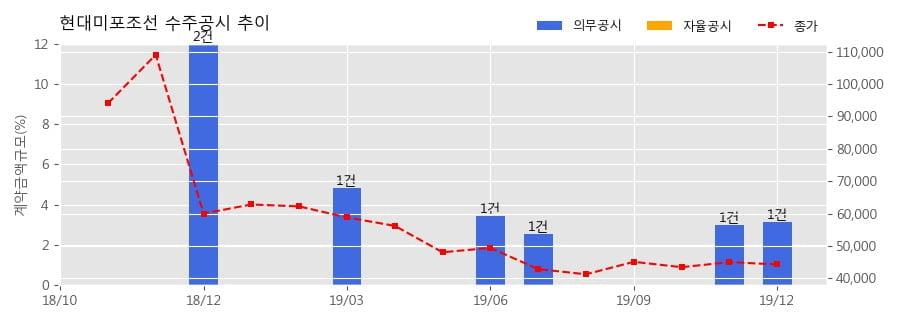 현대미포조선 수주공시 - 카페리 1척 759억원 (매출액대비 3.16%)