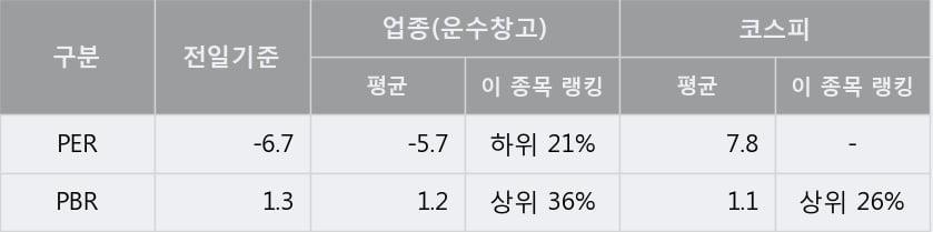 '티웨이항공' 5% 이상 상승, 단기·중기 이평선 정배열로 상승세
