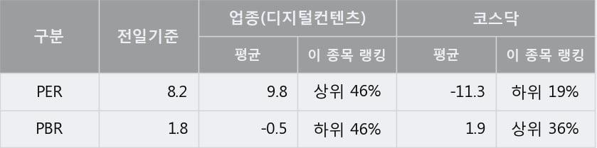 '룽투코리아' 10% 이상 상승, 단기·중기 이평선 정배열로 상승세