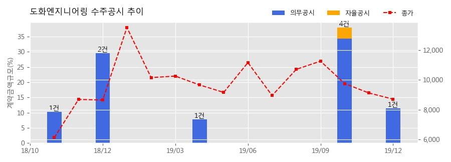도화엔지니어링 수주공시 - 레뚜이 도화 태양광발전소 건설공사 458.2억원 (매출액대비 11.39%)