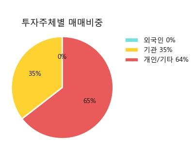 '서울가스' 5% 이상 상승, 주가 상승세, 단기 이평선 역배열 구간