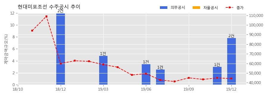 현대미포조선 수주공시 - LPG운반선 2척 수주 1,118억원 (매출액대비 4.65%)