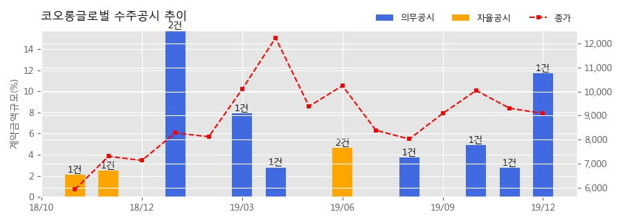 코오롱글로벌 수주공시 - 성남 중1구역 주택재개발 정비사업 건설공사 3,936.1억원 (매출액대비 11.72%)