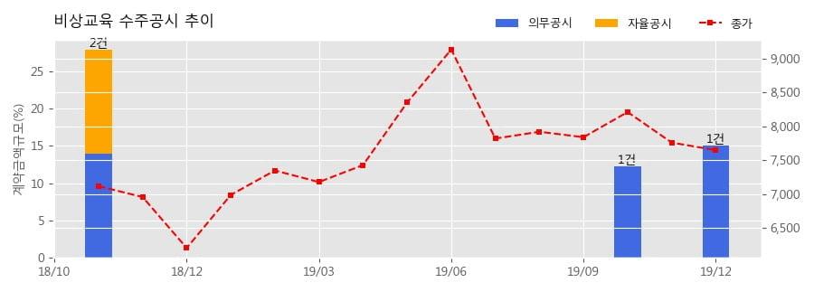 비상교육 수주공시 - 국정도서 발행자 선정 (3차 납품계약) 243.1억원 (매출액대비 15.01%)