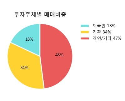 '동원시스템즈' 5% 이상 상승, 주가 20일 이평선 상회, 단기·중기 이평선 역배열