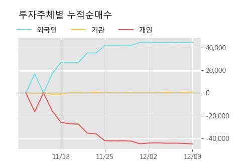 '제일연마' 5% 이상 상승, 단기·중기 이평선 정배열로 상승세