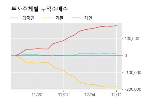 '제이에스코퍼레이션' 5% 이상 상승, 주가 20일 이평선 상회, 단기·중기 이평선 역배열