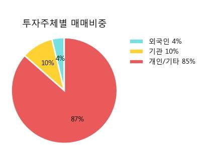 '케이엔제이' 10% 이상 상승, 주가 20일 이평선 상회, 단기·중기 이평선 역배열