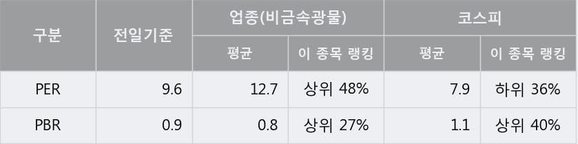 '제일연마' 52주 신고가 경신, 단기·중기 이평선 정배열로 상승세
