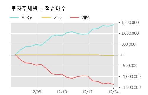 '인디에프' 5% 이상 상승, 주가 5일 이평선 상회, 단기·중기 이평선 역배열
