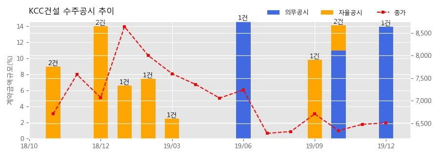 KCC건설 수주공시 - 고속국도 제29호선 세종~안성간 건설공사(제5공구) 1,483.4억원 (매출액대비 13.95%)