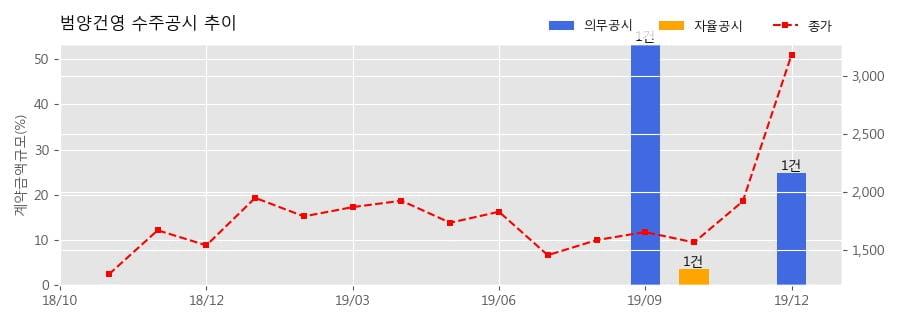 범양건영 수주공시 - 고속국도 제29호선 세종~안성간 건설공사(9공구) 385억원 (매출액대비 24.74%)