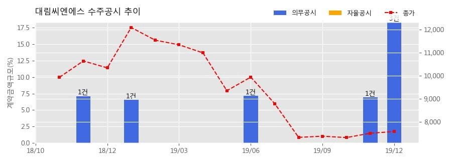 대림씨엔에스 수주공시 - 새만금남북2축도로3공구 현장 중 램프교 상부공 공사(HD-BOX 강교 제작, 설치, 도장) 104.2억원 (매출액대비 5.07%)