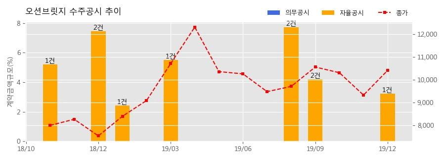 오션브릿지 수주공시 - 반도체 제조장비 공급계약 30.4억원 (매출액대비 3.23%)