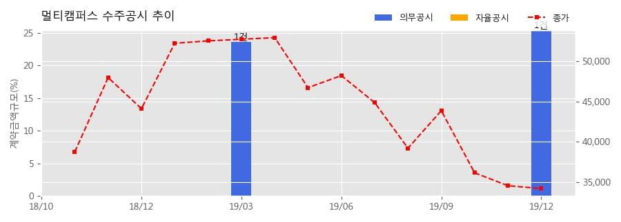 멀티캠퍼스 수주공시 - 삼성 청년 S/W 아카데미 위탁 운영 계약 610.5억원 (매출액대비 25.4%)