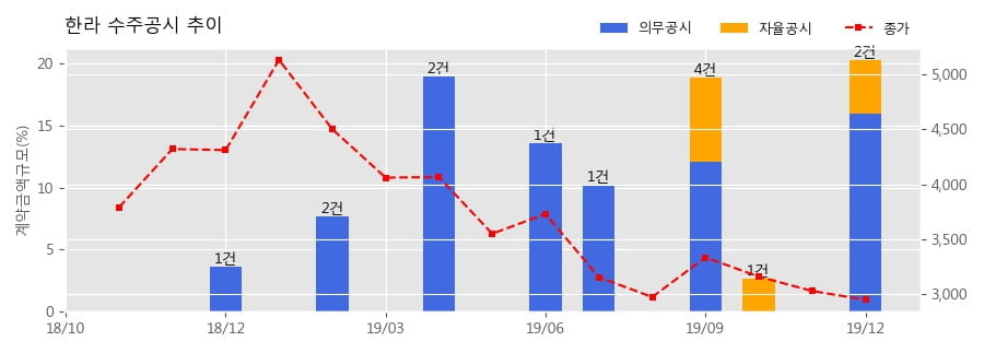 한라 수주공시 - 용인역삼지역주택조합아파트 신축공사 2,109.4억원 (매출액대비 15.97%)