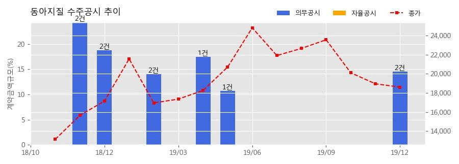 동아지질 수주공시 - HONG KONG AIRPORT AUTHORITY THREE RUNWAY SYSTEM PROJECT CONTRACT 3206 LAND DEEP CEMENT MIXING WORKS 653.1억원 (매출액대비 18.1%)