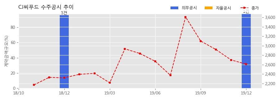 CJ씨푸드 수주공시 - 상품공급계약 1,476억원 (매출액대비 97.9%)