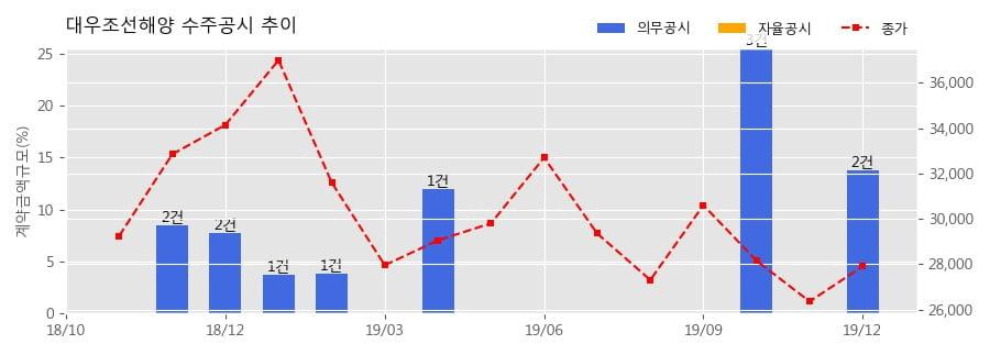 대우조선해양 수주공시 - 컨테이너선 6척 8,918억원 (매출액대비 9.2%)