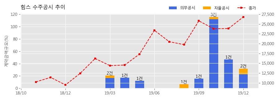 힘스 수주공시 - 디스플레이 공정 장비 80억원 (매출액대비 22.56%)