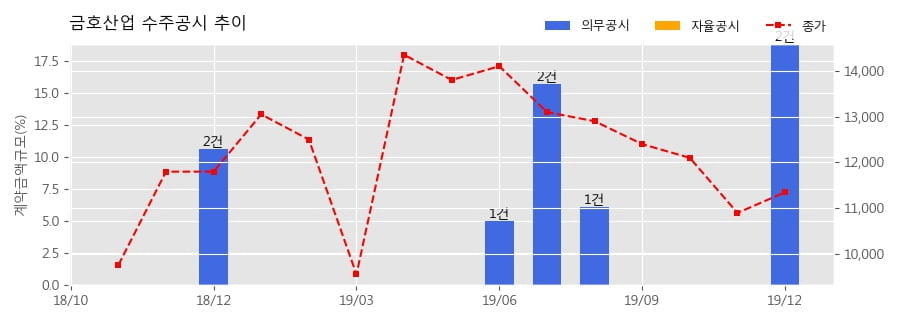 금호산업 수주공시 - 화성남양뉴타운B10BL 아파트 건설공사 7공구 713.4억원 (매출액대비 5.18%)