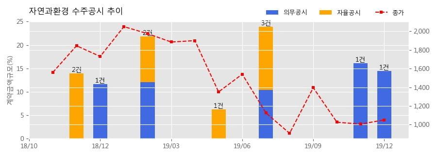 자연과환경 수주공시 - 음성군 물류센터 신축공사 중 PC제작 35.9억원 (매출액대비 14.47%)