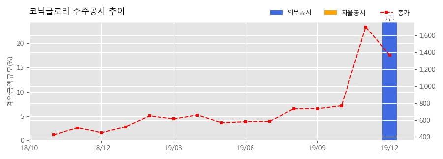 코닉글로리 수주공시 - 동서 ICT 인프라 고도화 사업 22.2억원 (매출액대비 24.48%)