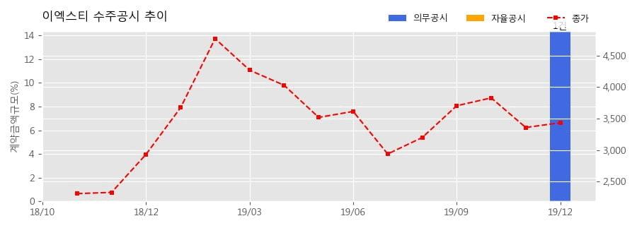 이엑스티 수주공시 - 공사수주 55.5억원 (매출액대비 14.38%)