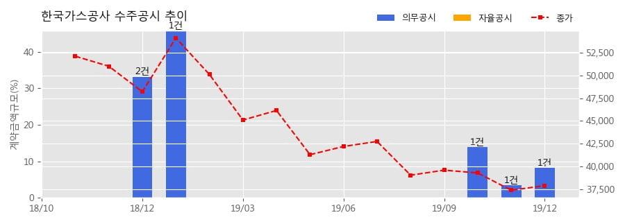 한국가스공사 수주공시 - 도시가스용 천연가스 공급계약 체결 1.99조 (매출액대비 7.60%)