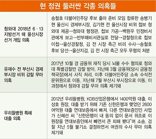 """與 """"윤석열 사단, 정치판 흔들어 대선 꿈꿀 수도"""""""
