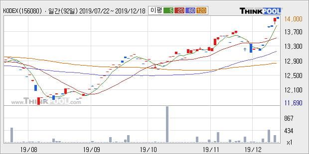 'KODEX MSCI Korea' 52주 신고가 경신, 단기·중기 이평선 정배열로 상승세