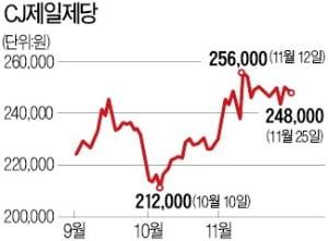"""""""소비 심리 바닥 찍었다""""…CJ제일제당 등 소비재株 '꿈틀'"""