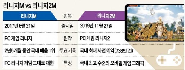 """""""김택진이 김택진을 이겼다""""…리니지게임 또 '홈런'"""