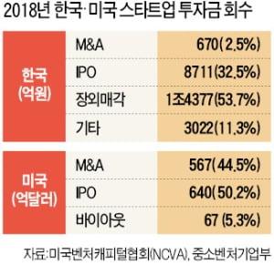 美 67조원 vs 韓 670억원…'중박' 치는 M&A도 없다
