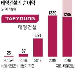 '광명역세권 개발' 태영건설…실적부진에도 '느긋'