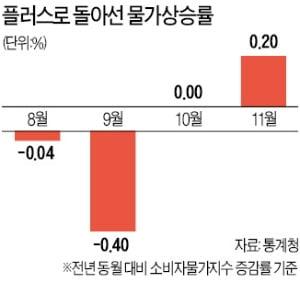 '근원물가 상승률' 외환위기 이후 최저