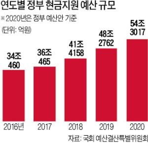 '현금복지' 집행 부진·중복 논란에 잇단 보류…꽉막힌 예산 심사